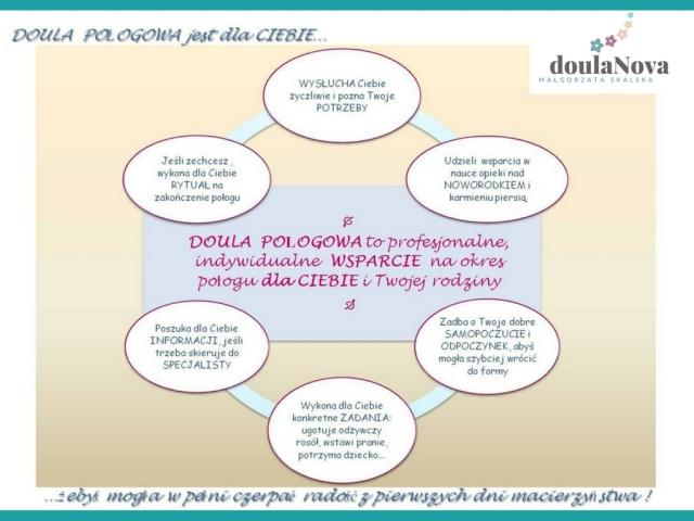 Doula połogowa_doulaNova_Warszawa